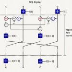 Algoritmi simetrici de criptare