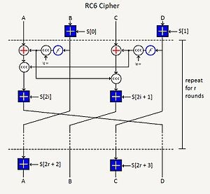 Algoritmi simetrici de criptare - RC6