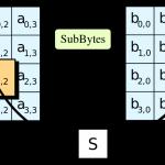 Algoritmii utilizati pentru criptarea datelor