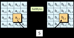 Algoritmii utilizati pentru criptarea datelor - AES - Advenced Encryptyon Standard