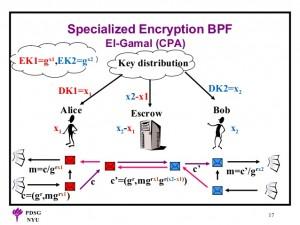 Algoritmii de criptare asimetrici - algoritmul ElGamal