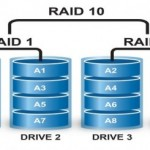 Alte configuratii deosebite RAID