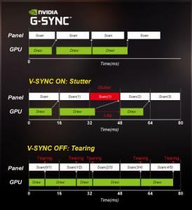 """Cel mai puternic laptop de 15"""" din lume pentru gaming - G-Sync"""