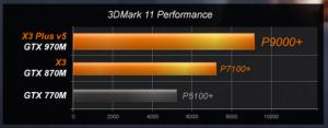 Cel mai puternic laptop din lume pentru gaming - GTX 970M Test