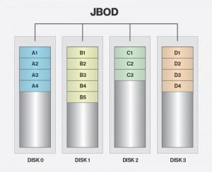 Configurari non-RAID ale hard disk-urilor - JBOD