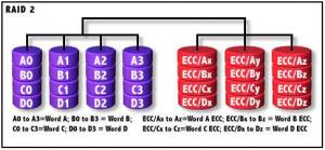 Configuratii RAID mai putin utilizate - RAID 2