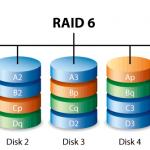 Configuratii RAID mai putin utilizate