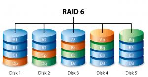 Configuratii RAID mai putin utilizate - RAID 6
