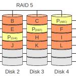 Configuratii speciale RAID