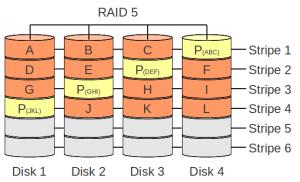 Configuratii speciale RAID - RAID 5