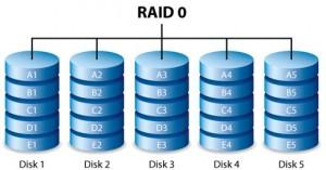 Configuratiile RAID cele mai utilizate - RAID 0
