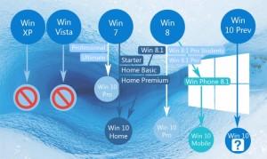 Cum se instaleaza sistemul de operare Windows 10
