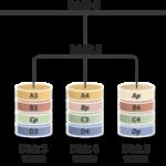 Despre configuratia RAID a harddiskurilor