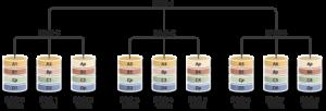 Despre configuratia RAID a harddiskurilor RAID 50 (5+0)
