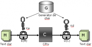 Despre criptarea asimetrica