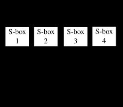 Despre criptografie si scopul acesteia - Blowfish