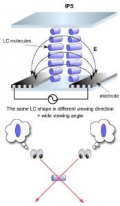 Ecrane cu matrice activa - structura unei matrici IPS