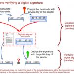 Functionarea semnaturii digitale