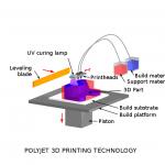 Imprimare 3D