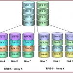 Matrici diferite pentru utilizari diferite – RAID 50 si RAID 53