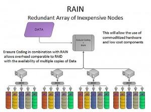 Protectia datelor prin coduri de stergere si RAIN