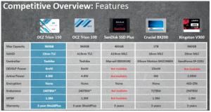SSD-uri moderne pentru bugete reduse - OCZ Trion 150 - comparatie cu modele similare