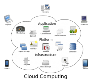 Siti ce este un nor - Cloud Computing