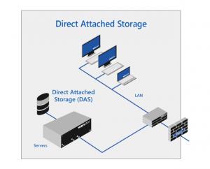 Solutii de stocarea datelor in retea - DAS