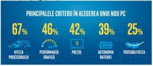 Statistici despre ce-si doresc romanii - criterii