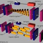 Tehnologii de realizare a ecranelor LCD