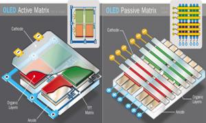 Tehnologii moderne pentru ecrane moderne - OLED - matrice activa si pasiva
