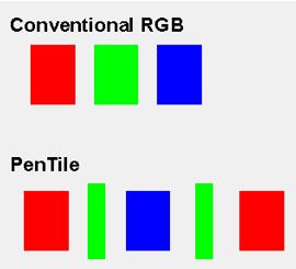 Tipuri de ecrane OLED - PenTile vs. Conventional