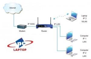 configurare router